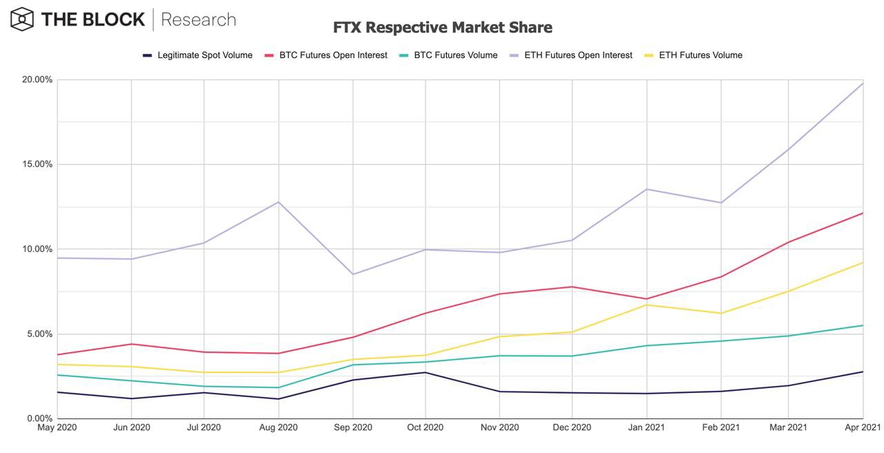 FTX Respective Market Share by The Block Research