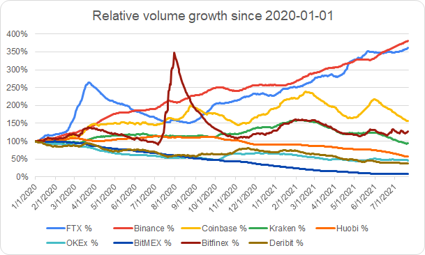 Relative Volume Growth Since 2020